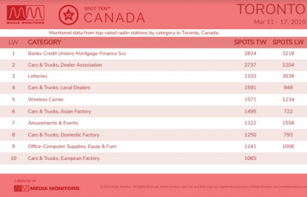 MM March 18 Toronto Categories