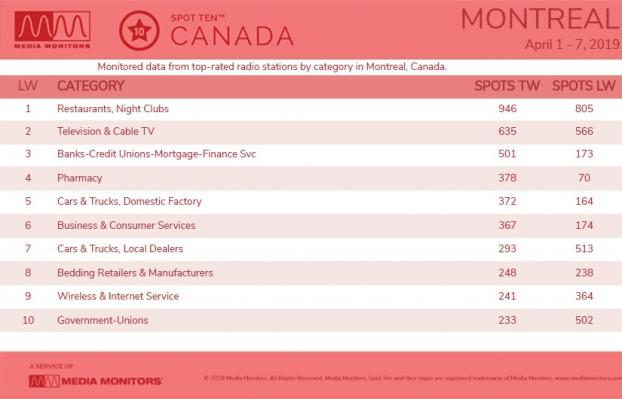 MM Apr 9 Montreal Categories