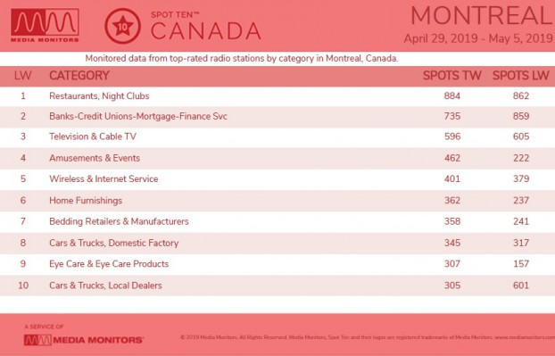 MM May 7 Montreal Categories