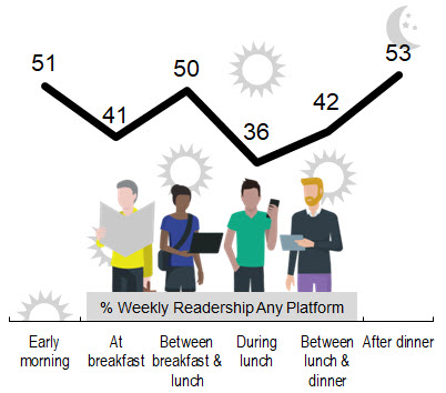 Readership by time of day