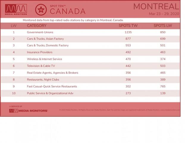 MontrealCategories-2020-Mar23-29