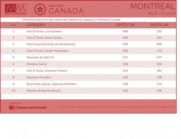 MontrealCategories-2020-Mar9-15
