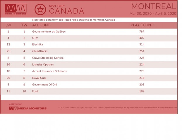 Media Monitors April 6 Montreal Brands