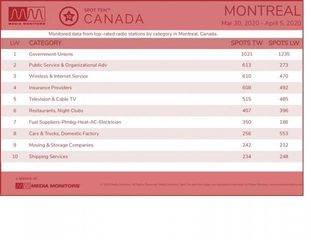 Media Monitors April 6 Montreal Categories