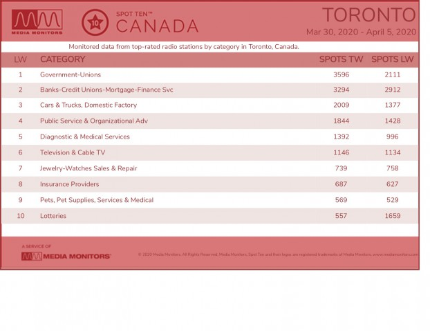 Media Monitors April 6 Toronto Categories