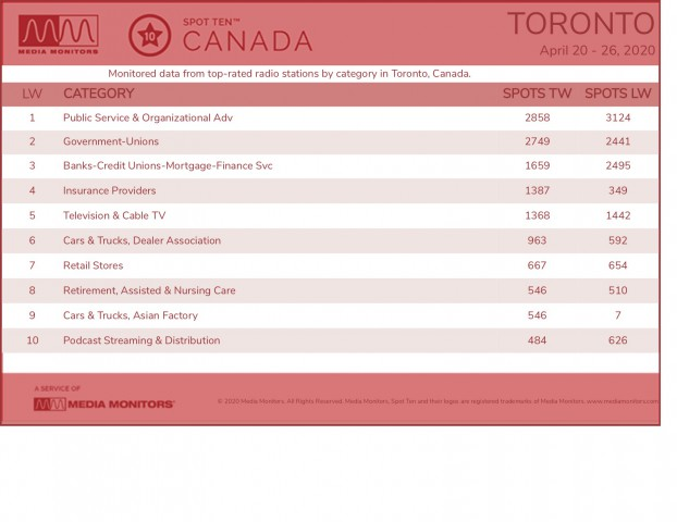 MM April 27 Toronto Categories