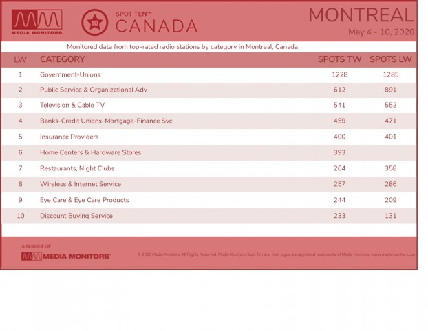 MM May 11 Montreal Categories