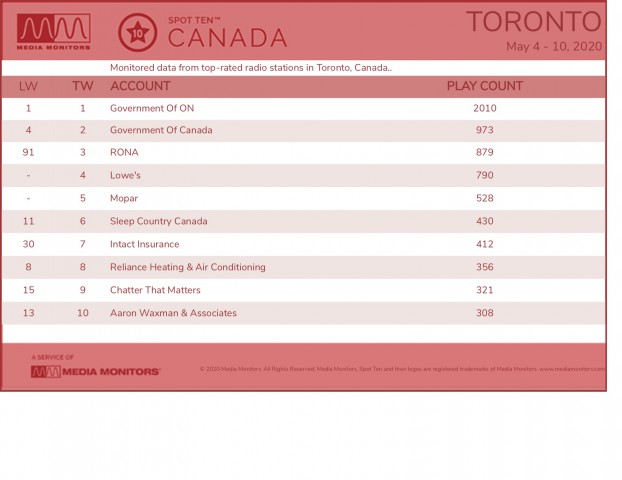 MM May 11 Toronto Brands