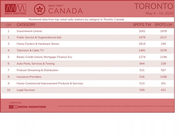 MM May 11 Toronto Categories