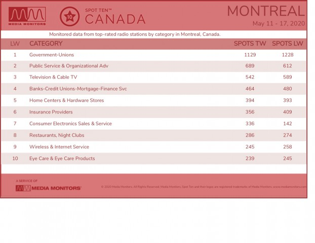 MM May 19 Montreal Categories