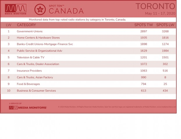 MM May 19 Toronto Categories