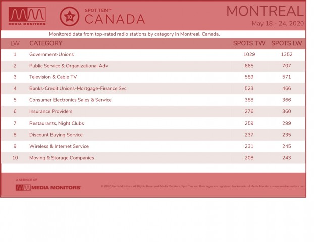 MM May 26 Montreal Categories