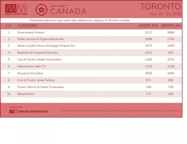 MM May 26 Toronto Categories