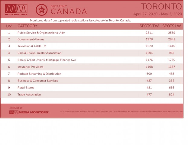MM May 4 Toronto Categories