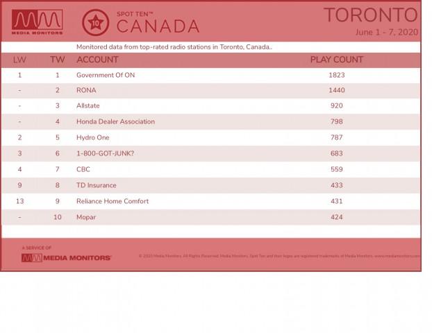 MM June 8 Toronto Brands