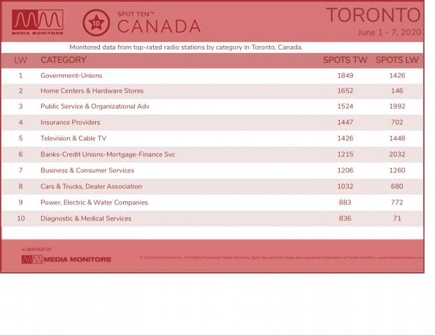 MM June 8 Toronto Categories