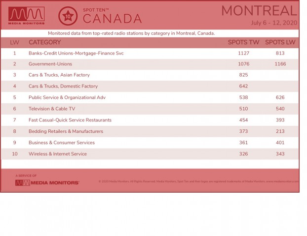MM July 13 Montreal Categories