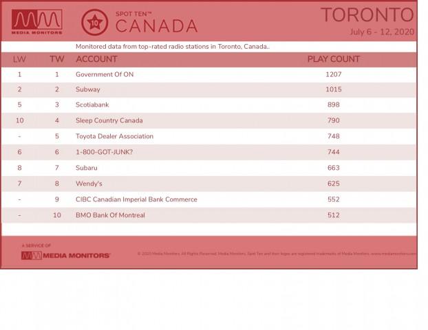 MM July 13 Toronto Brand