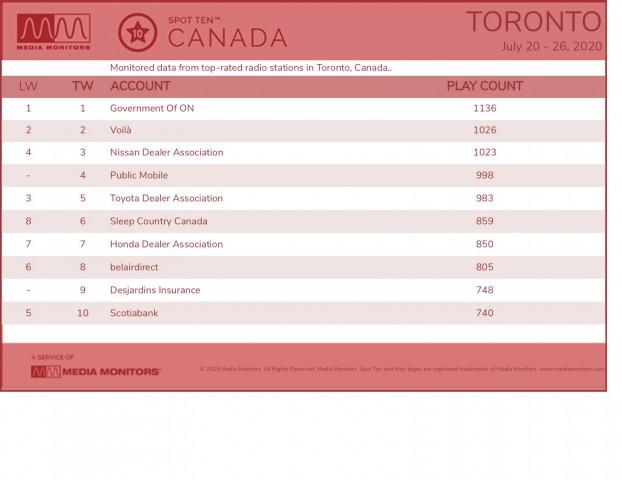 MM July 27 Toronto Brands
