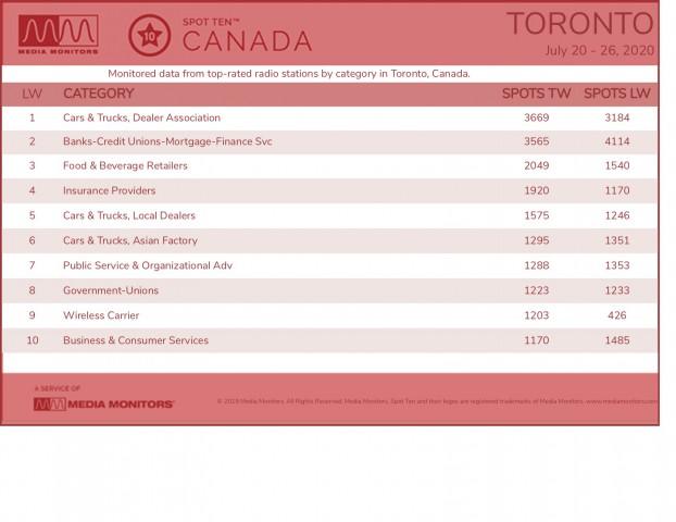 MM July 27 Toronto Categories