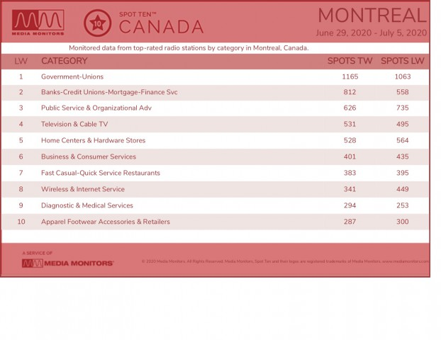 MM July 6 Montreal Categories