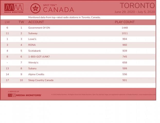 MM July 6 Toronto Brands