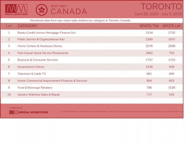 MM July 6 Toronto Categories