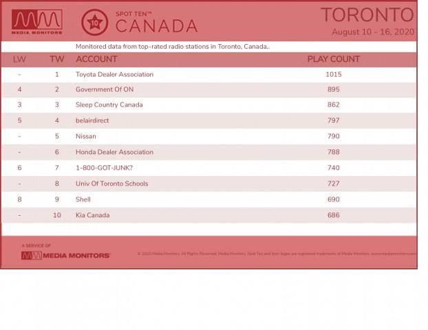 MM Aug 17 Toronto Brands