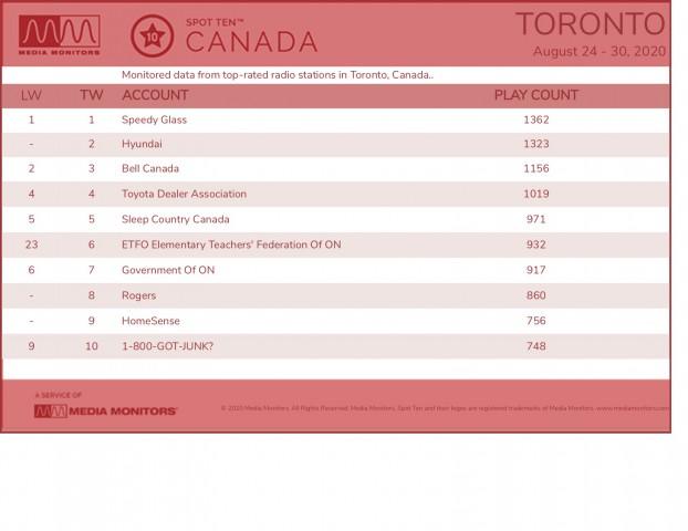 MM Aug 31 Toronto Brands