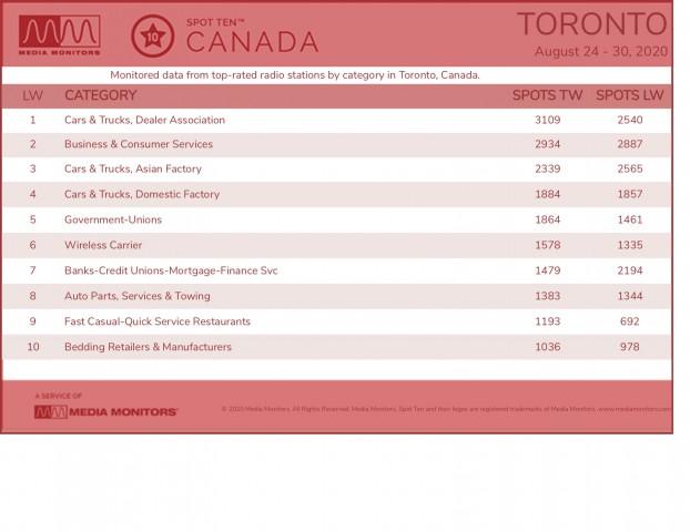 MM Aug 31 Toronto Categories