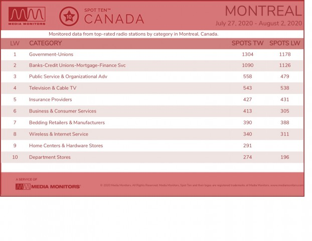 MM Aug 4 Montreal Categories
