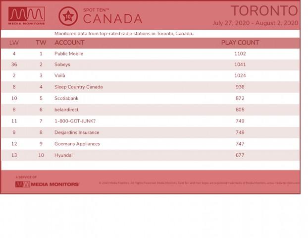 MM Aug 4 Toronto Brands