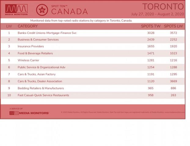 MM Aug 4 Toronto Categories