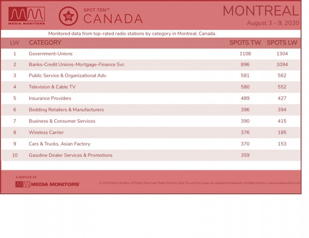 MM Aug. 10 Montreal Categories