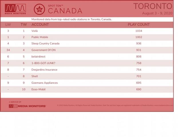 MM Aug. 10 Toronto Brands