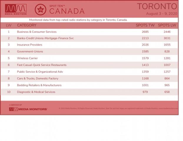 MM Aug. 10 Toronto Categories