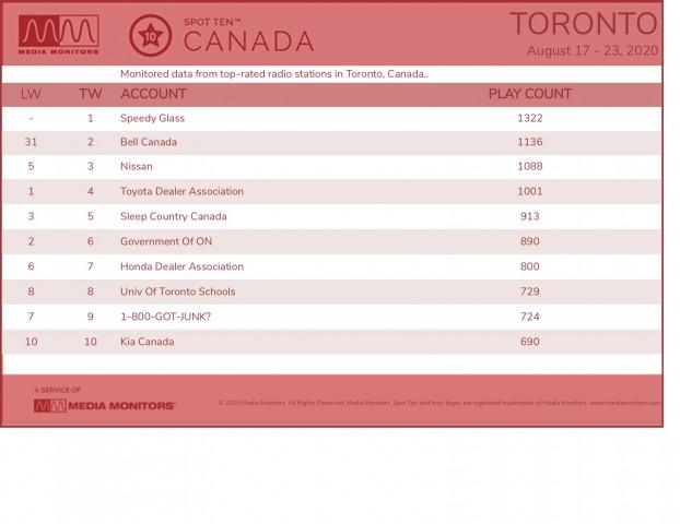 MM Aug. 24 Toronto Brands