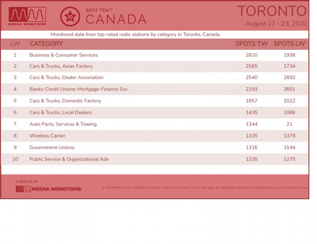 MM Aug. 24 Toronto Categories