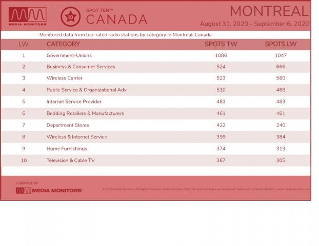 MM Sept 8 Montreal Categories
