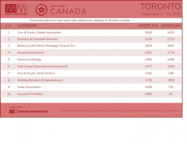 MM Sept. 14 Toronto Categories