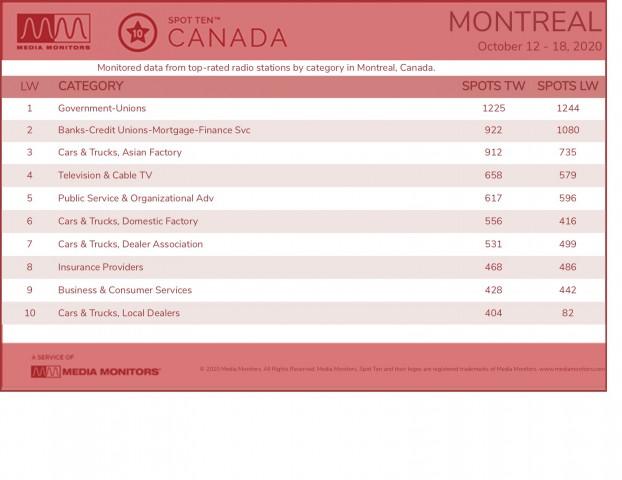 MM Oct. 19 Montreal Categories