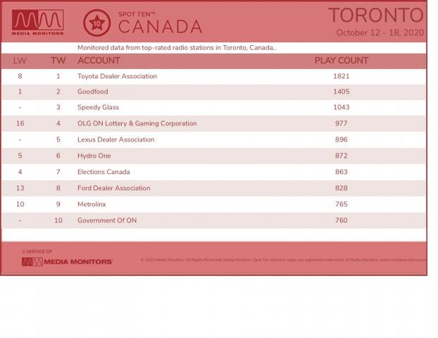 MM Oct. 19 Toronto Brands