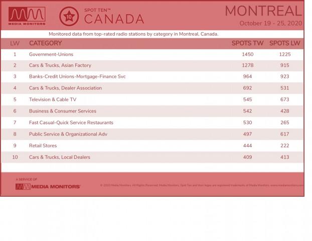 MM Oct. 26 Montreal Categories