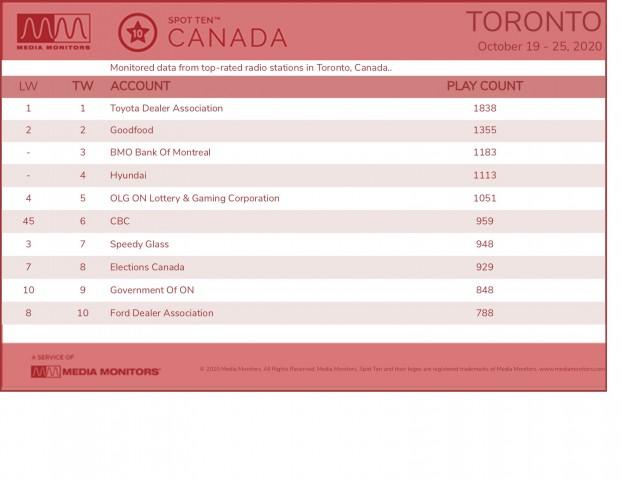 MM Oct. 26 Toronto Brands