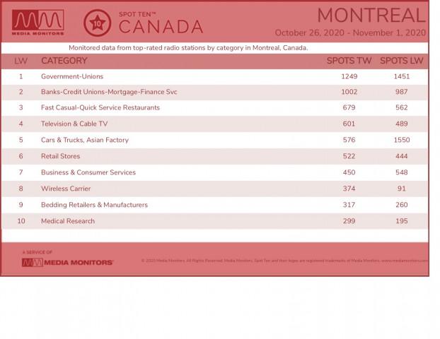 MM Nov. 2 Montreal Categories