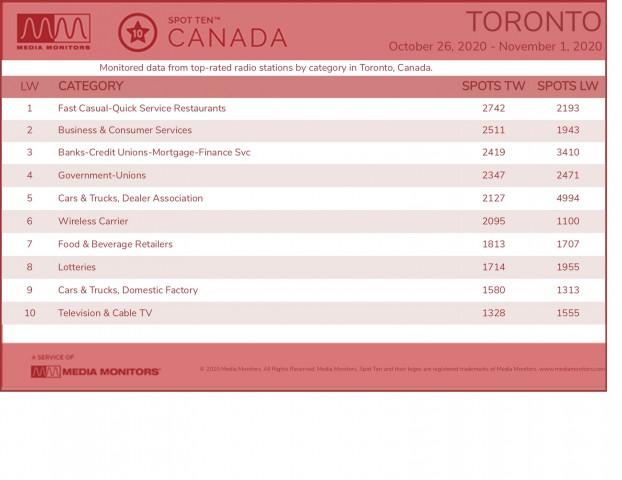 MM Nov. 2 Toronto Categories