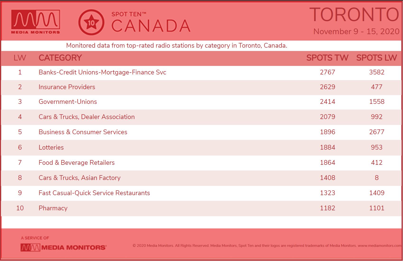 TorontoCategory-Nov9-15