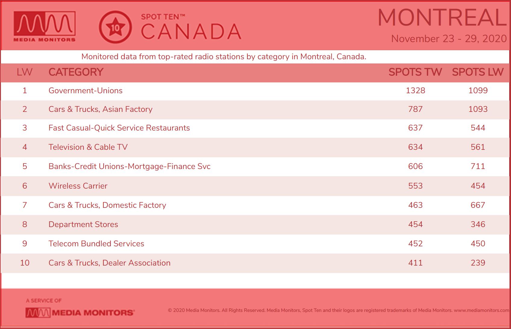 Montreal Category - Nov 23-29