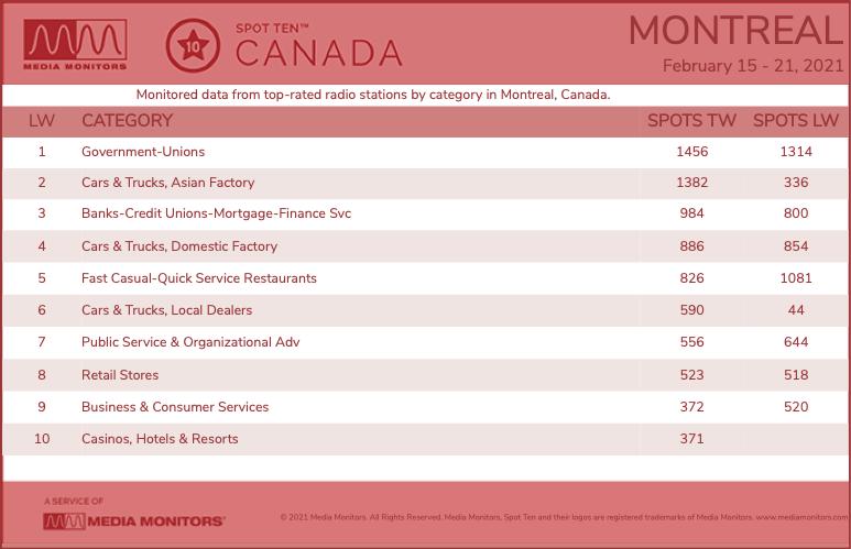 MontrealCategories-2021-Feb15-21