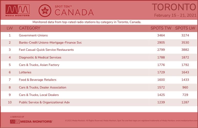 TorontoCategories-2021-Feb15-21